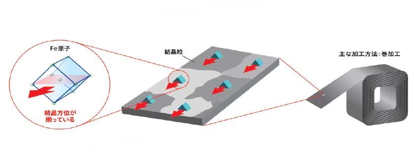 極薄方向性電磁鋼帯 GTseries