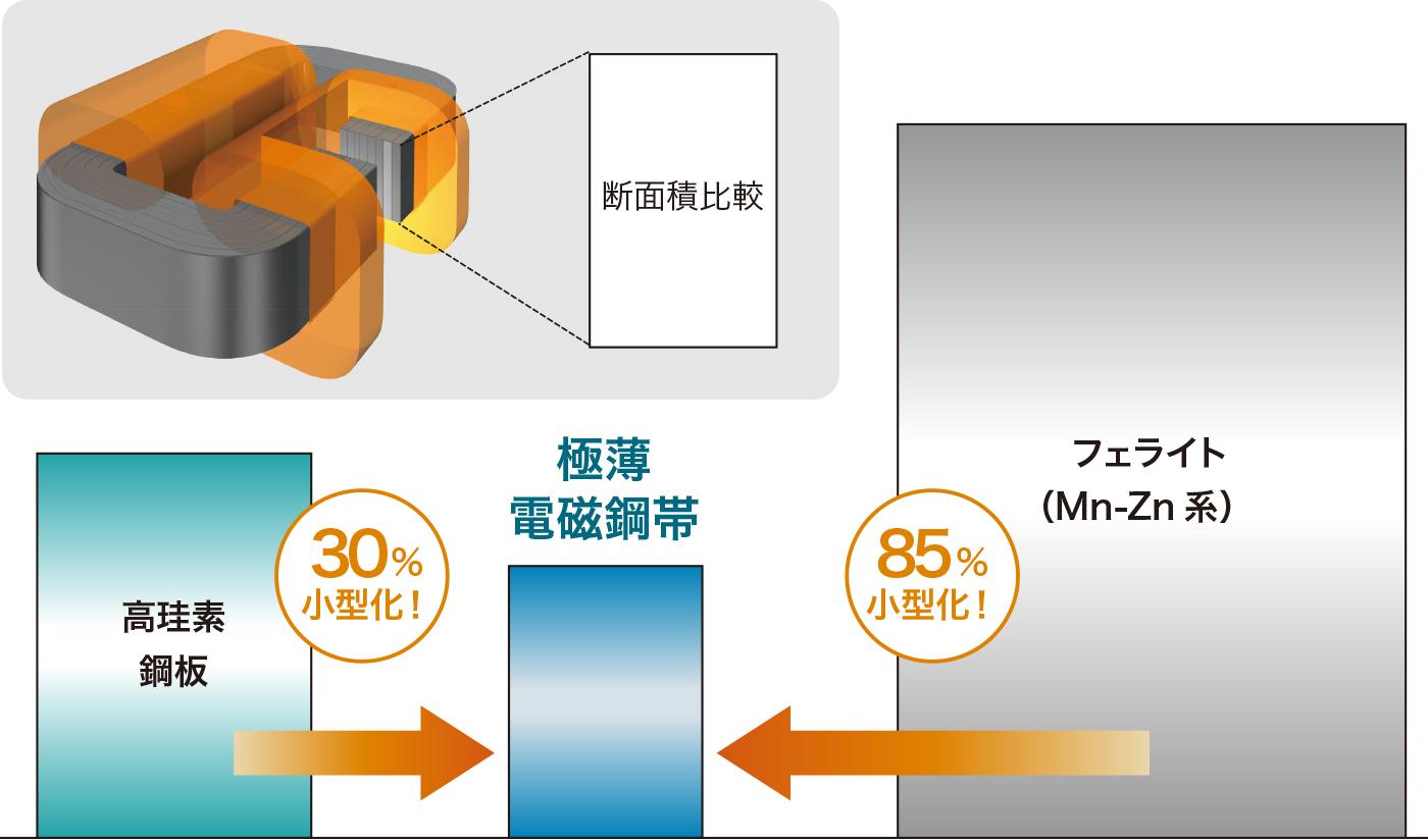 小型化イメージ