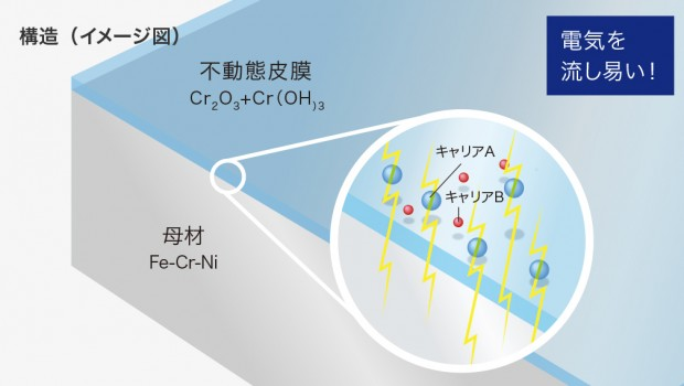 L・Core(ル・コア)