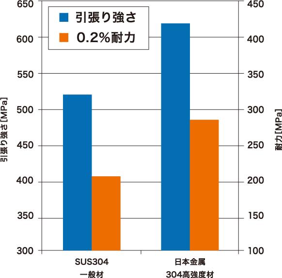 高強度用 SUS304
