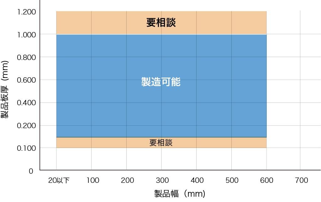 表面粗さ(代表値)