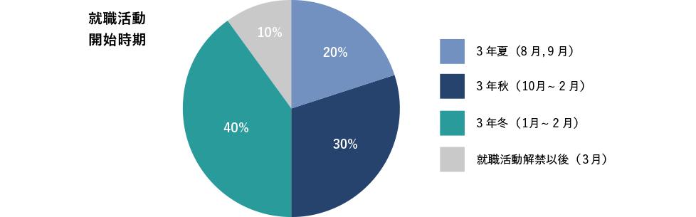 就職活動開始時期3年夏(8月,9月)20%、3年秋(10月~12月)30%、3年冬(1月~2月)40%、就職活動解禁以後(3月)10%