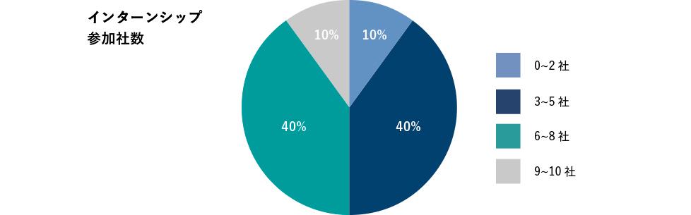 0~2社10%、3~5社40%、6~8社40%、9社~10社10%