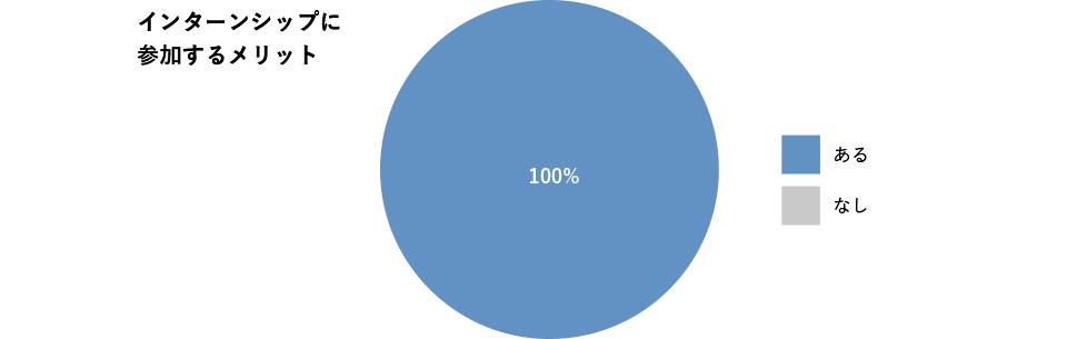 ある100%、なし0%